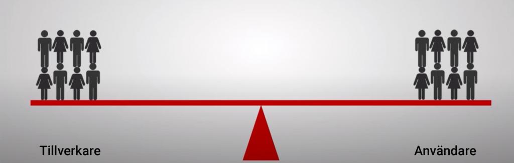 Illustration som symboliserar en jämn fördelning mellan tillverkare och användare. Bilden föreställer en gungbräda med lika många tillverkare och som användare.