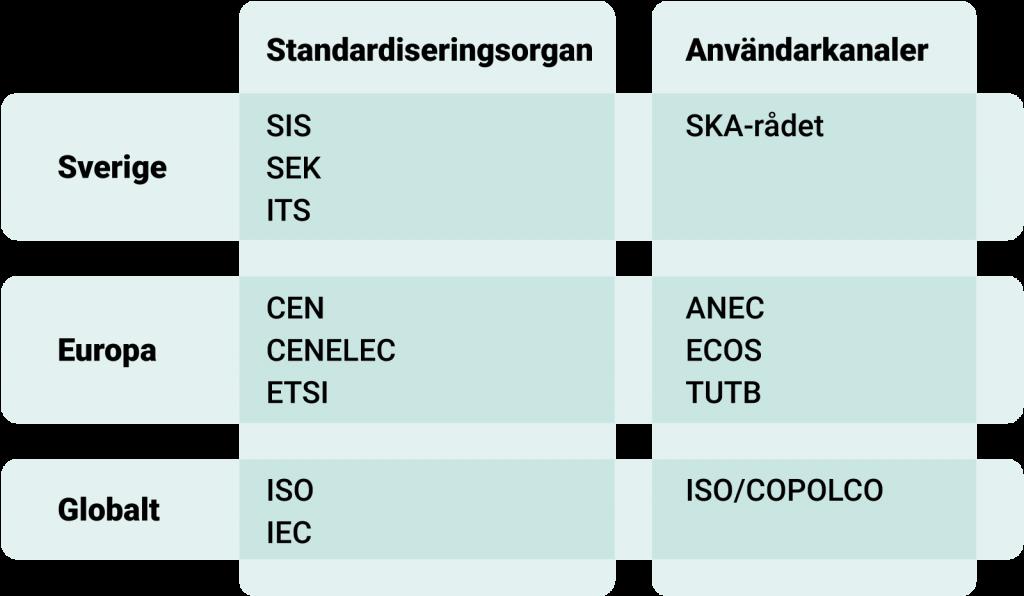 Tabell över standardiseringsorgan och användarkanaler i Sverige, Europa och globalt. I Sverige är standardiseringsorganen SIS, ITS och ITS, användarkanal är SKA-rådet. I Europa är standardiseringsorganen CEN, CENELEC och ETSI, användarkanaler är ANEC, ECOS och TUTB. Globalt är standardiseringsorganen ISO och IEC, användarkanal är ISO/COPOLCO.