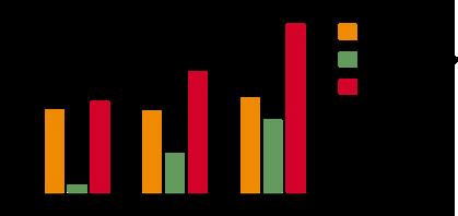 Stapeldiagram som visar utvecklingen från 2003 till 2013. Antalet standardiseringsprojekt där användarrepresentanter deltar har mer än dubblerats.