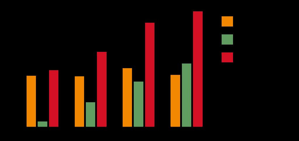 Stapeldiagram som visar en fördubbling av antalet användarrepresentanter från 2003 till 2016. Antalet arbetstagarrepresentanter har legat på en jämn nivå runt cirka 70 stycken. Representanter från konsumentorganisationer och NGOs har successivt ökat från 7 stycken 2003 till 83 stycken 2016.
