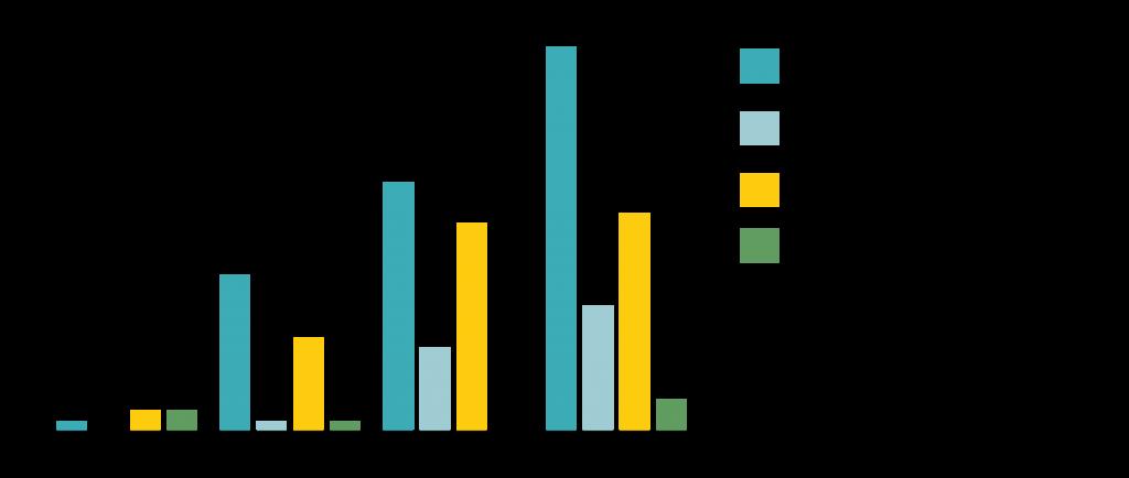 Stapeldiagram som visar förändring i antalet representanter från konsument och funktionshinderorganisationer som deltagit i standardiseringarbete 2003 till 2016. Antalet representanter från funktionshinderorganisationer har gått från 1 till 37, från Sveriges Konsumenter från 0 till 12. Naturskyddsföreningen har haft i genomsnitt 2 representanter under dessa år.